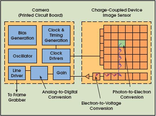 รูปแสดงการทำงานของ CCD