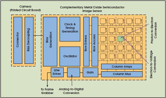 รูปแสดงการทำงานของ CMOS
